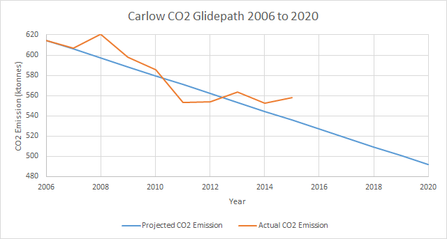 Carlow Carbon Dioxide Emissions 2006 to 2015