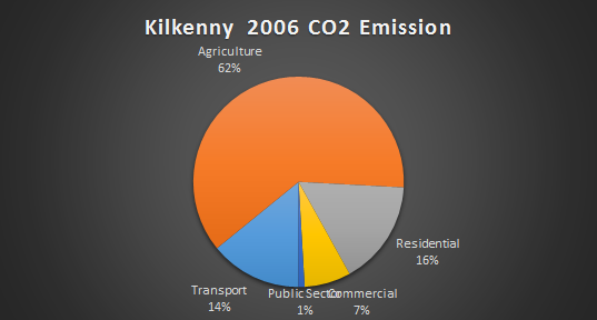 Kilkenny 2006 CO2 Emissions by sector