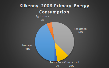 2006 Primary Energy for County Kilkenny