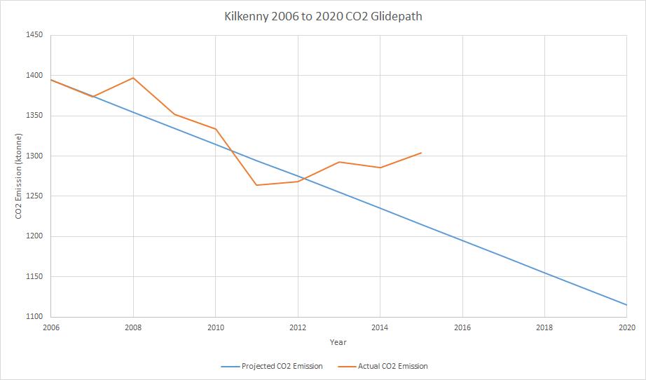 Kilkenny Carbon Dioxide Emissions 2006 to 2015