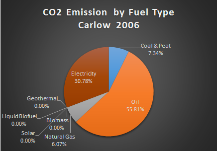 Carlow CO2 by Fuel Type 2006