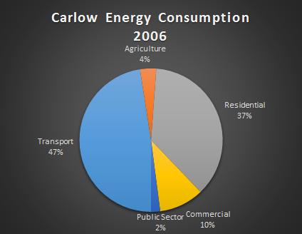 Carlow Energy Baseline