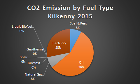 Kilkenny CO2 Emission by Fuel Type 2015