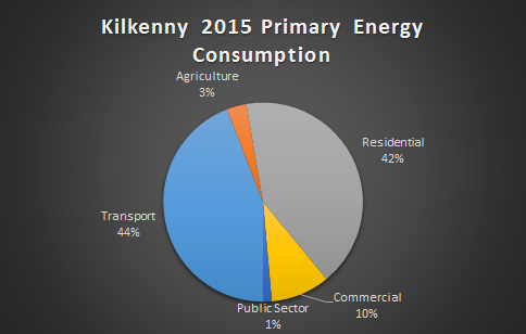 Kilkenny Primary Energy Consumption by Sector 2015
