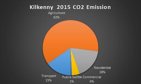 Kilkenny CO2 2015
