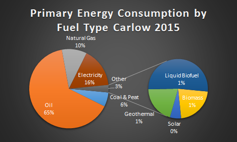 Carlow Primary Energy by Fuel 2015