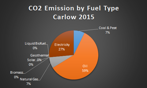 Carlow CO2 by Fuel Type 2015