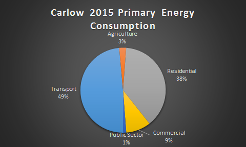 Carlow Primary Energy Consumption by Sector 2015
