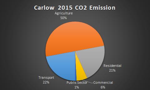Carlow CO2 2015