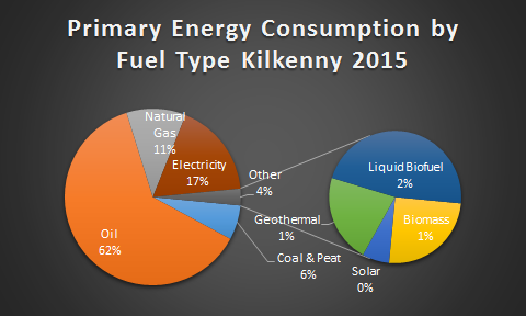 Primary Energy Kilkenny 2015